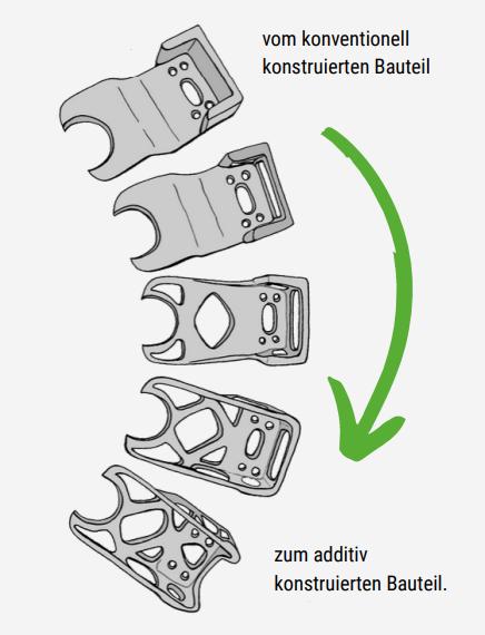 klare Anzeichen wann industrieller 3D-Druck zum Einsatz kommt