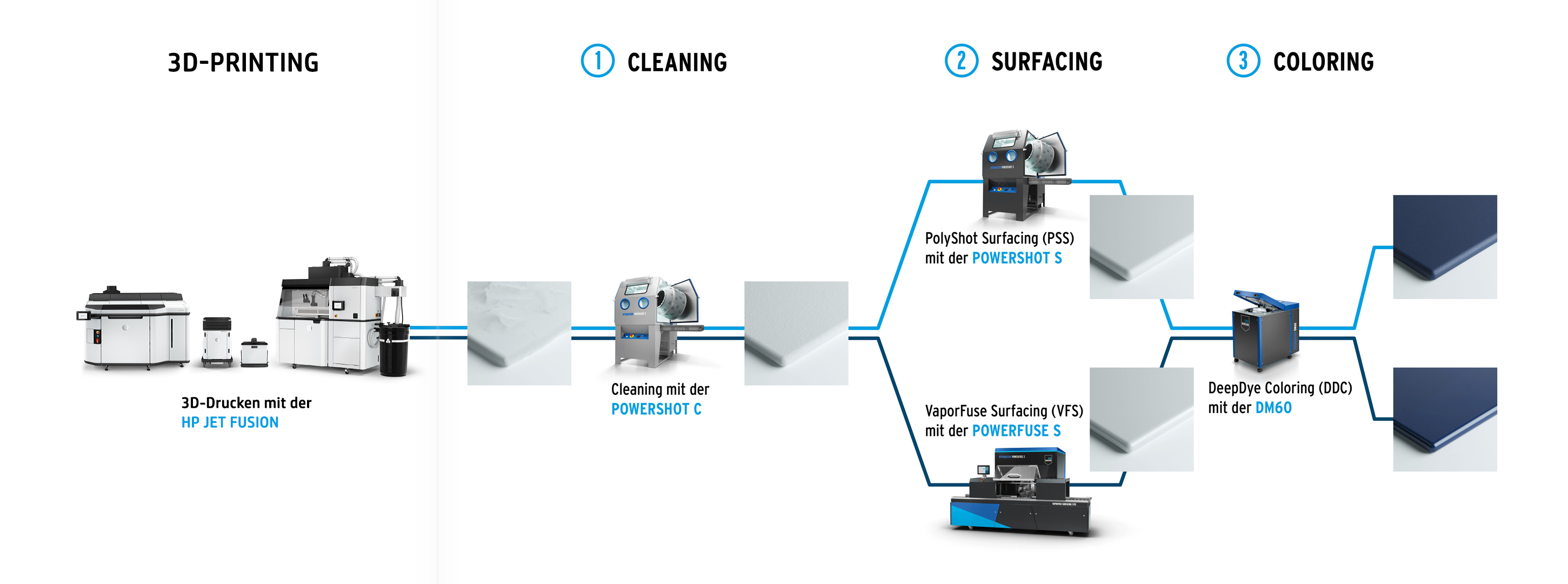 3D-Printing Cleaning Surfacing Coloring